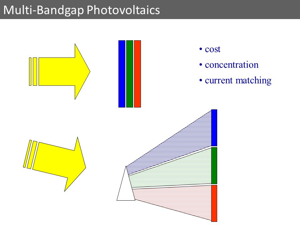 cost concentration current matching Multi-Bandgap Photovoltaics