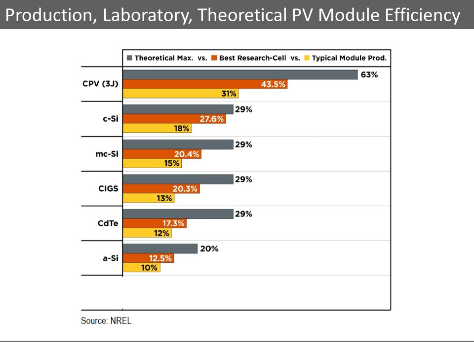 Production, Laboratory, Theoretical PV Module Efficiency