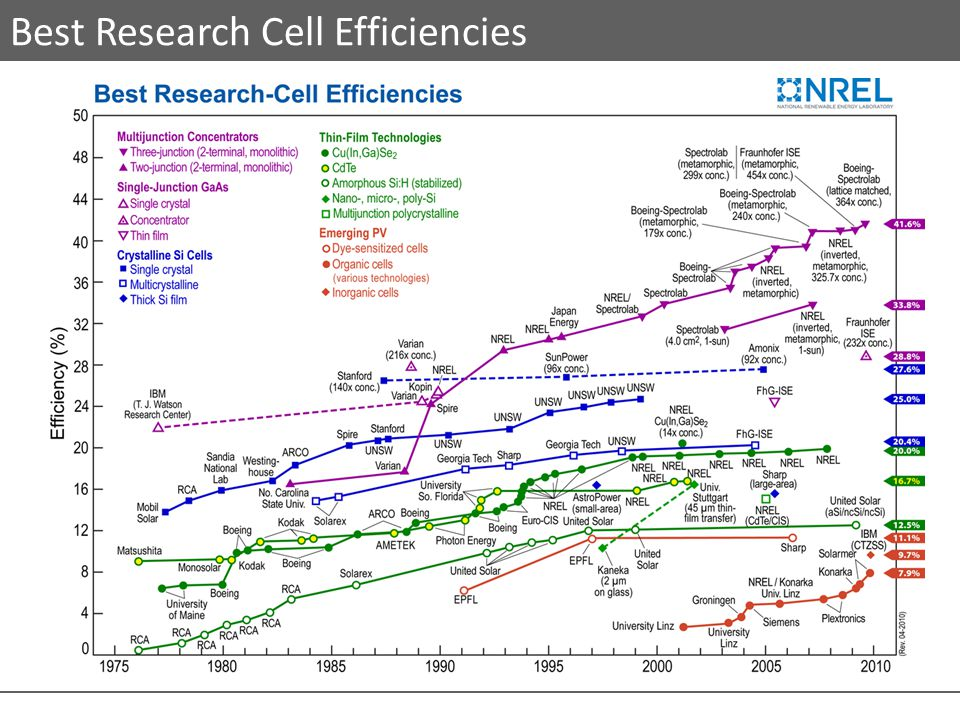 Best Research Cell Efficiencies