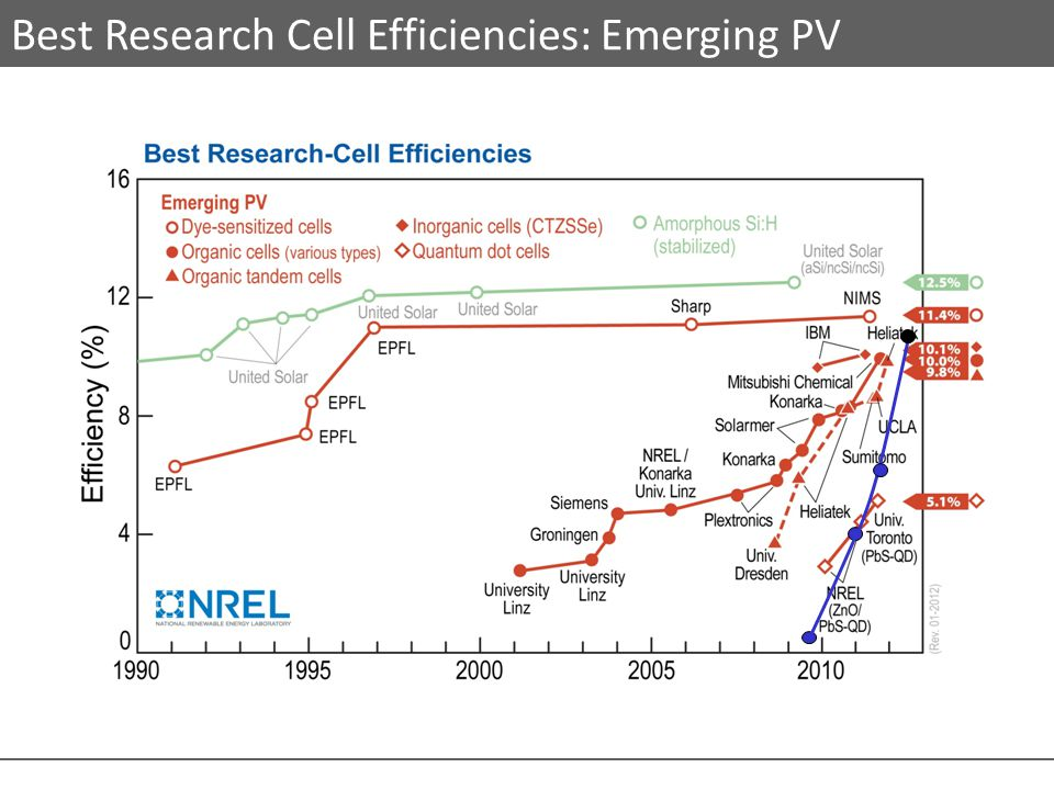 Best Research Cell Efficiencies: Emerging PV