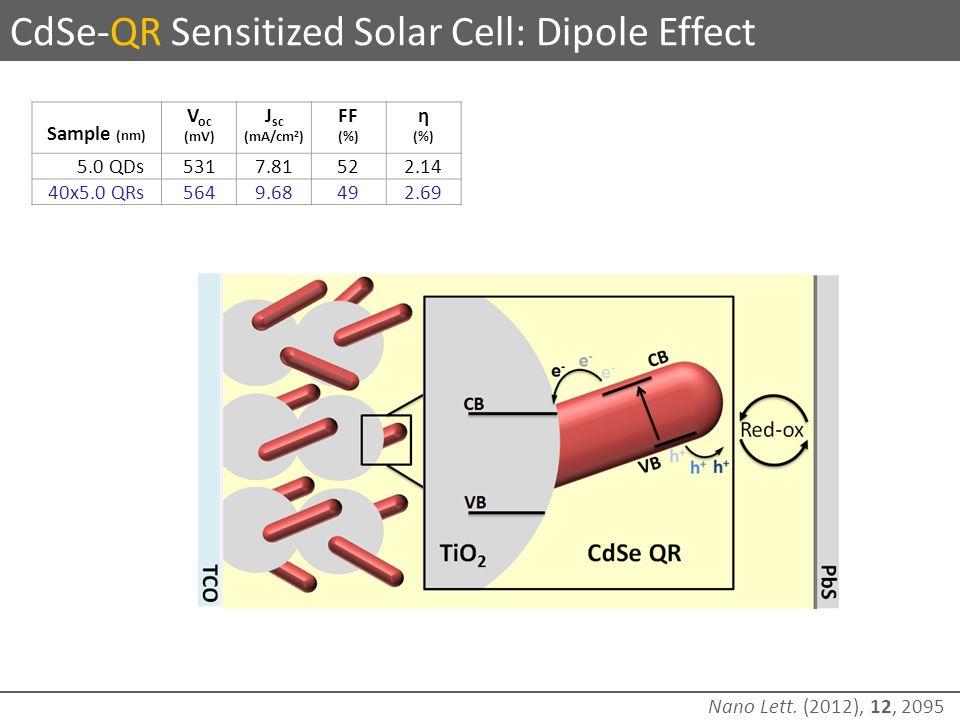 CdSe-QR Sensitized Solar Cell: Dipole Effect Sample (nm) V oc (mV) J sc (mA/cm 2 ) FF (%) η (%) 5.0 QDs5317.81522.14 40x5.0 QRs5649.68492.69 Nano Lett.