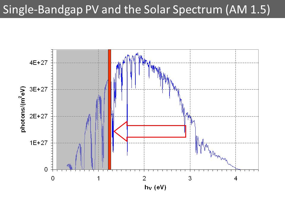 Single-Bandgap PV and the Solar Spectrum (AM 1.5)