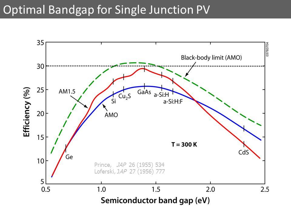 Prince, JAP 26 (1955) 534 Loferski, JAP 27 (1956) 777 Optimal Bandgap for Single Junction PV