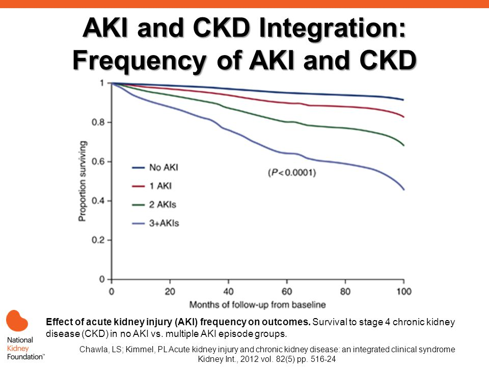 AKI and CKD Integration: Frequency of AKI and CKD Effect of acute kidney injury (AKI) frequency on outcomes.