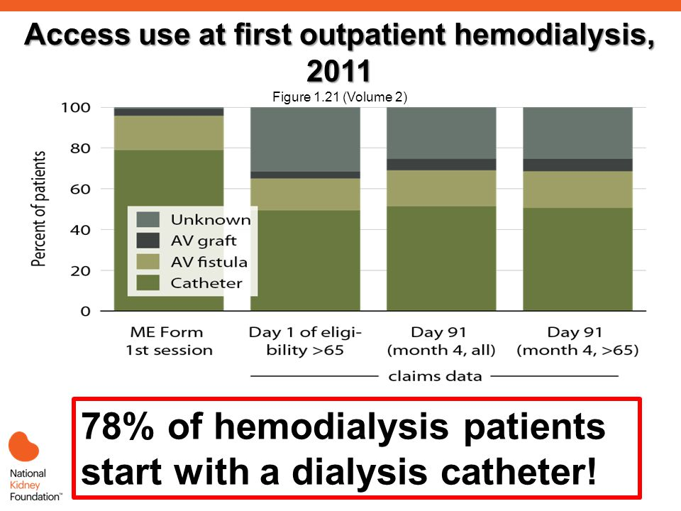 Access use at first outpatient hemodialysis, 2011 Access use at first outpatient hemodialysis, 2011 Figure 1.21 (Volume 2) Incident ESRD patients, 2011.