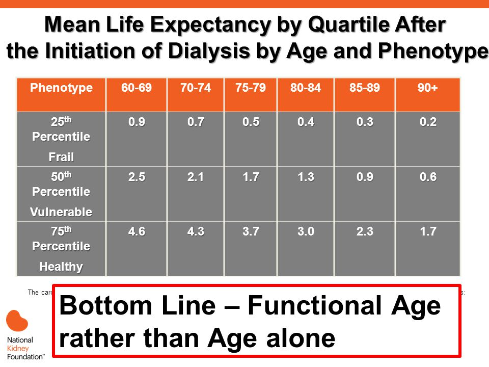 Mean Life Expectancy by Quartile After the Initiation of Dialysis by Age and Phenotype Phenotype60-6970-7475-7980-8485-8990+ 25 th Percentile Frail0.90.70.50.40.30.2 50 th Percentile Vulnerable2.52.11.71.30.90.6 75 th Percentile Healthy4.64.33.73.02.31.7 The cardiovascular Health Study developed a frailty clinical tool, in the 65-years and older study population, defined as at least 3 of 5 components: 1) unintentional weight loss, 2) exhaustion, 3) low physical activity, 4) slow gait, and 5) weakness.