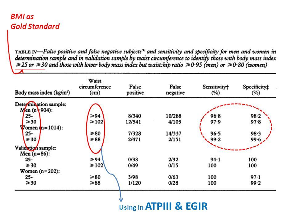 BMI as Gold Standard Using in ATPIII & EGIR