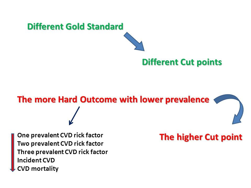Different Gold Standard Different Cut points The more Hard Outcome with lower prevalence The higher Cut point One prevalent CVD rick factor Two prevalent CVD rick factor Three prevalent CVD rick factor Incident CVD CVD mortality