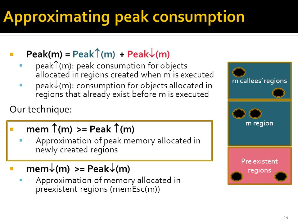  Peak(m) = Peak  (m) + Peak  (m)  peak  (m): peak consumption for objects allocated in regions created when m is executed  peak  (m): consumption for objects allocated in regions that already exist before m is executed Our technique:  mem  (m) >= Peak  (m)  Approximation of peak memory allocated in newly created regions  mem  (m) >= Peak  (m)  Approximation of memory allocated in preexistent regions (memEsc(m)) Pre existent regions m region m callees' regions 14
