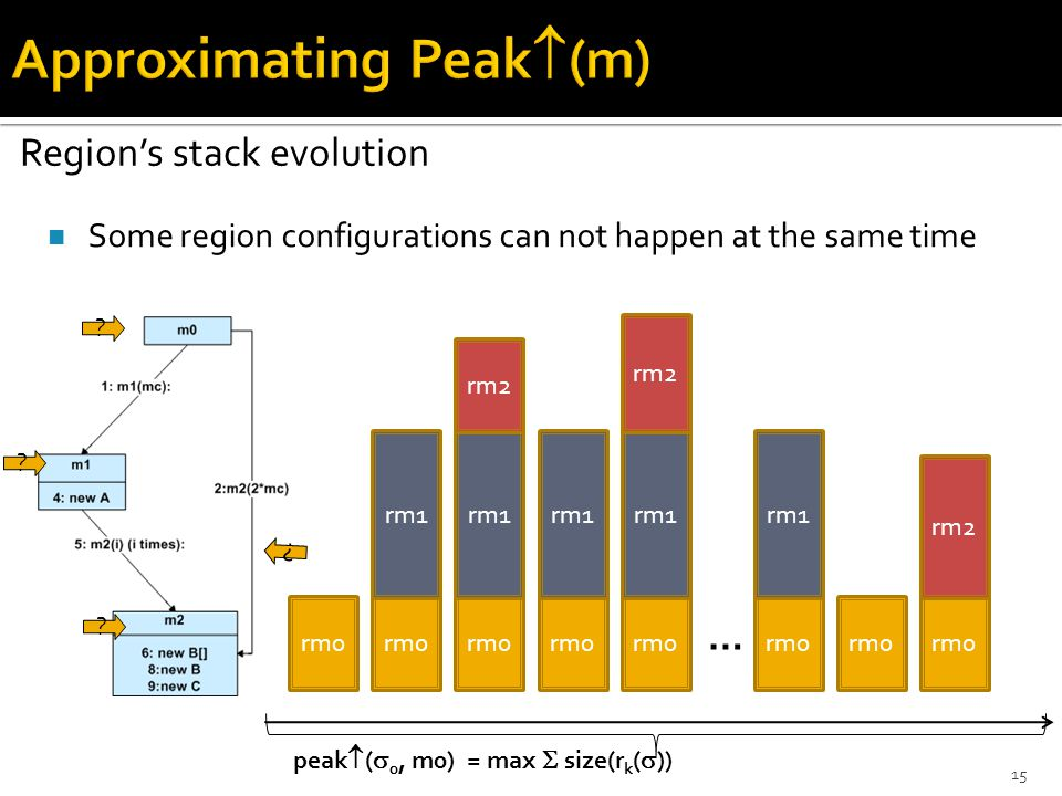 Some region configurations can not happen at the same time Region's stack evolution ? ? ? ? rm0 rm1 rm0 rm1 rm2 rm0 rm2 rm0 rm1 … rm0 rm1 rm2 rm0 rm1