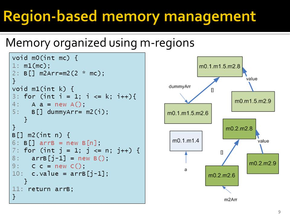 Memory organized using m-regions void m0(int mc) { 1: m1(mc); 2: B[] m2Arr=m2(2 * mc); } void m1(int k) { 3: for (int i = 1; i <= k; i++){ 4: A a = new A(); 5: B[] dummyArr= m2(i); } B[] m2(int n) { 6: B[] arrB = new B[n]; 7: for (int j = 1; j <= n; j++) { 8: arrB[j-1] = new B(); 9: C c = new C(); 10: c.value = arrB[j-1]; } 11: return arrB; } 9