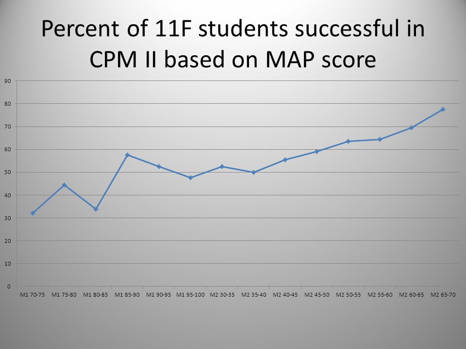 Percent of 11F students successful in CPM II based on MAP score