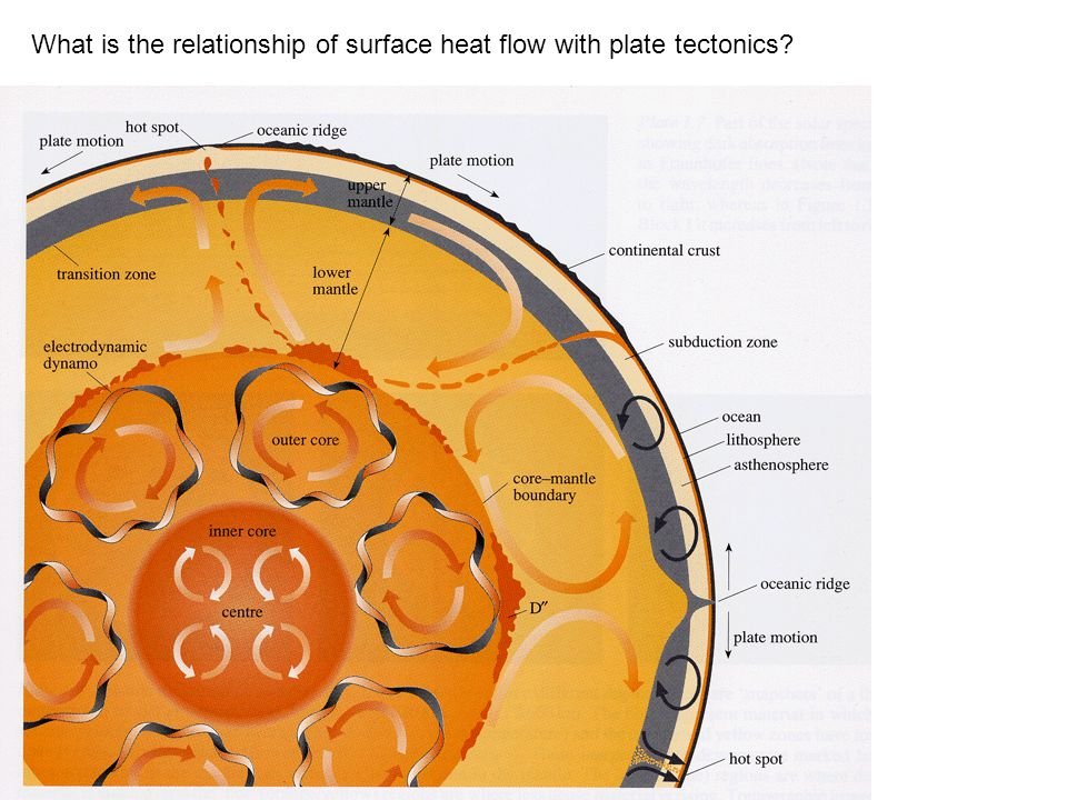 What is the relationship of surface heat flow with plate tectonics