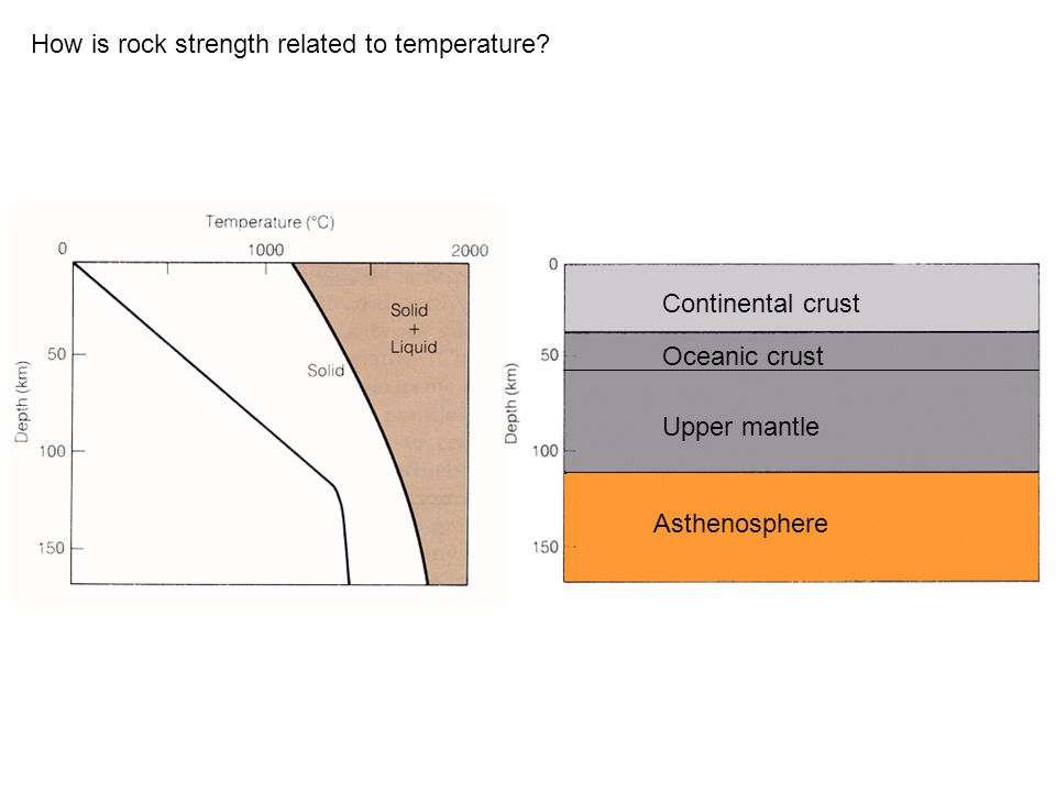 How is rock strength related to temperature.