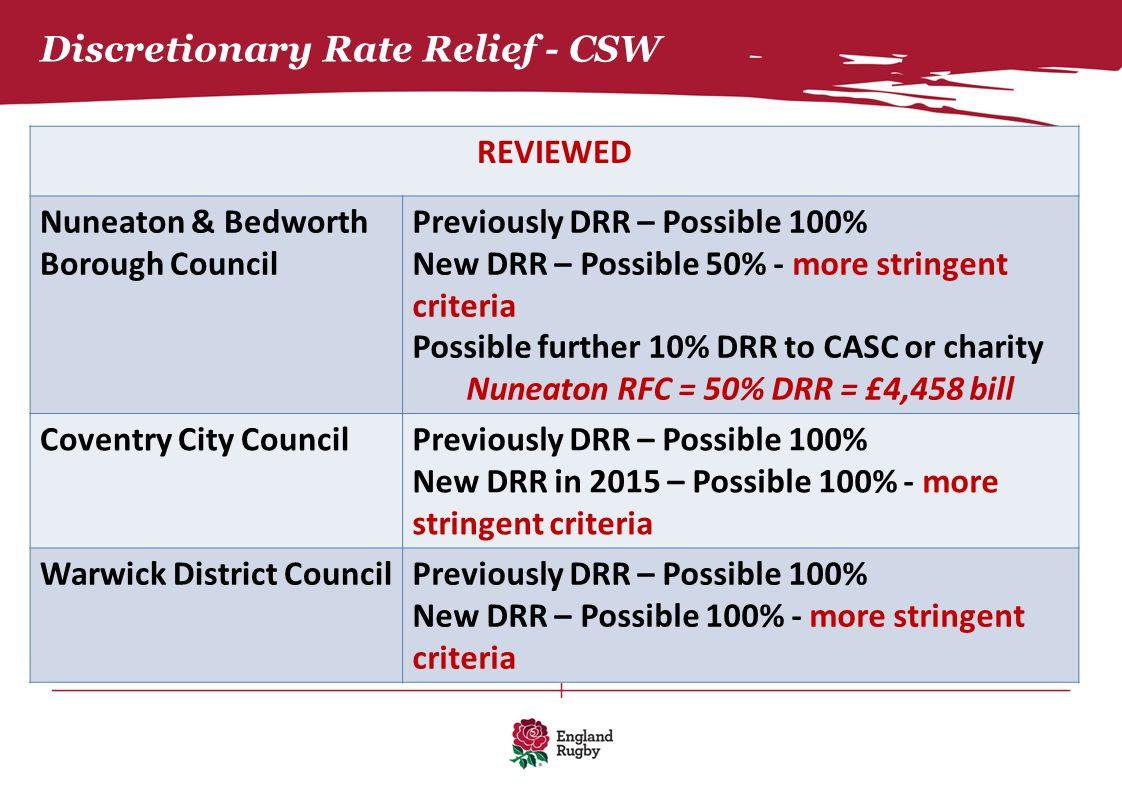 Discretionary Rate Relief - CSW REVIEWED Nuneaton & Bedworth Borough Council Previously DRR – Possible 100% New DRR – Possible 50% - more stringent cr