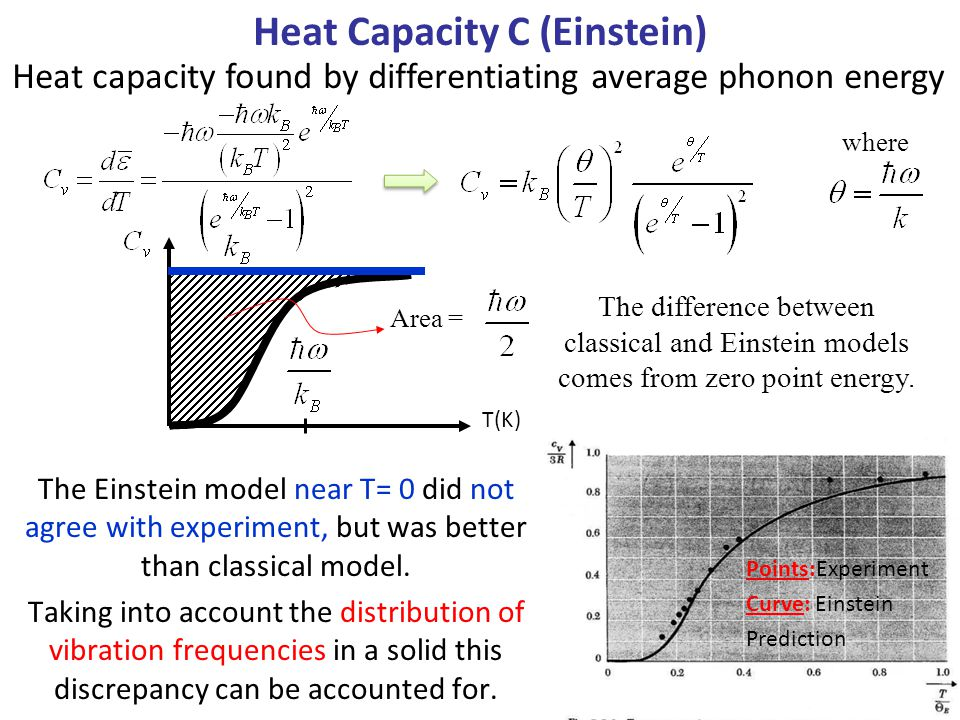 Heat Capacity C (Einstein) Heat capacity found by differentiating average phonon energy where T(K) Area = The difference between classical and Einstei