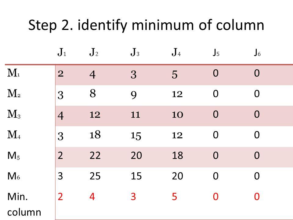 Step 2. identify minimum of column J1J1 J2J2 J3J3 J4J4 J5J5 J6J6 M1M1 2435 00 M2M2 38912 00 M3M3 4 1110 00 M4M4 3181512 00 M5M5 222201800 M6M6 3251520