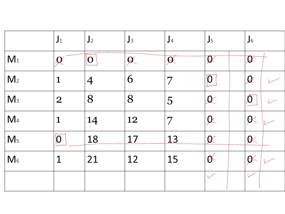 J1J1 J2J2 J3J3 J4J4 J5J5 J6J6 M1M1 0000 00 M2M2 1467 00 M3M3 2885 00 M4M4 114127 00 M5M5 018171300 M6M6 121121500