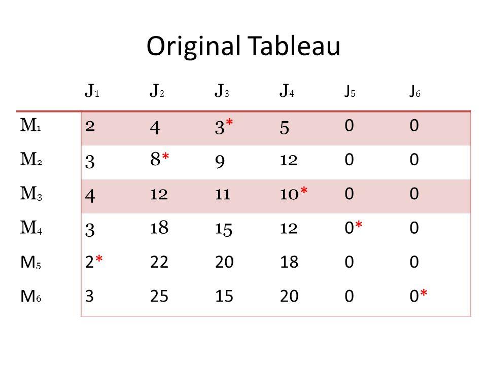 Original Tableau J1J1 J2J2 J3J3 J4J4 J5J5 J6J6 M1M1 243*3* 5 00 M2M2 38*8* 912 00 M3M3 4 1110 * 00 M4M4 3181512 0*0*0 M5M5 2*2*22201800 M6M6 325152000