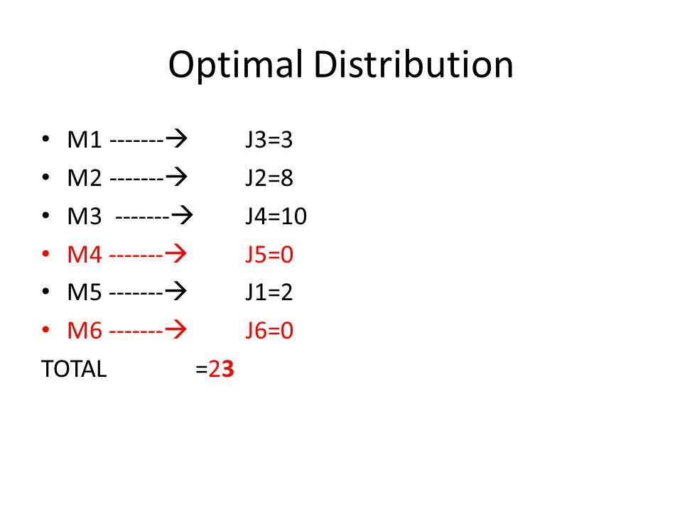 Optimal Distribution M1-------  J3=3 M2 -------  J2=8 M3 -------  J4=10 M4 -------  J5=0 M5 -------  J1=2 M6 -------  J6=0 TOTAL =23