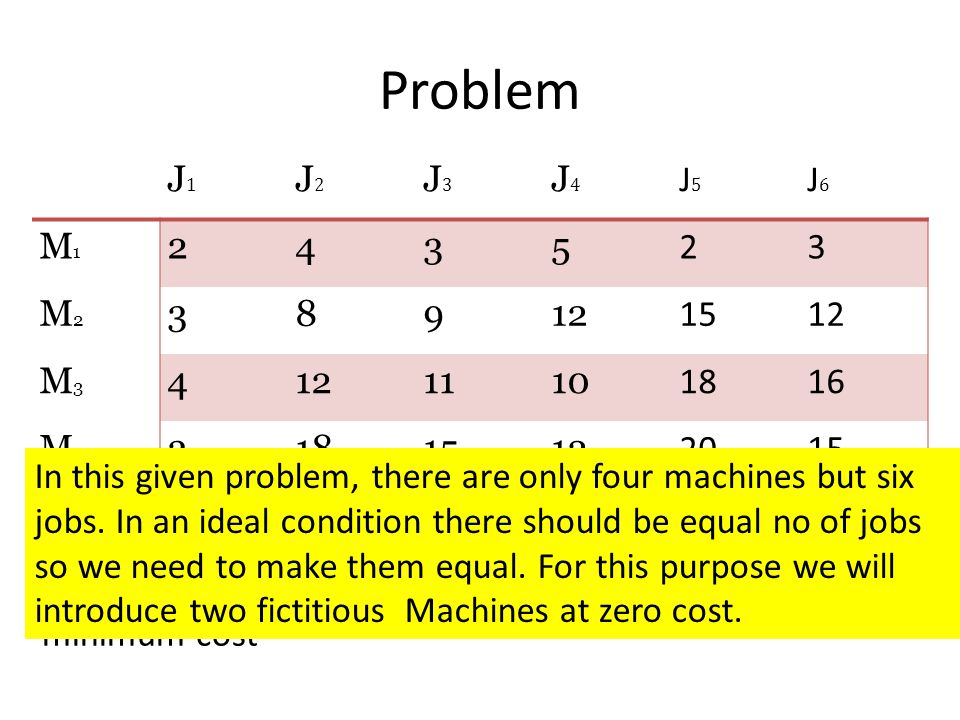 Problem J1J1 J2J2 J3J3 J4J4 J5J5 J6J6 M1M1 2435 23 M2M2 38912 1512 M3M3 4 1110 1816 M4M4 3181512 202015 Requirement: Which job is to assign which mach