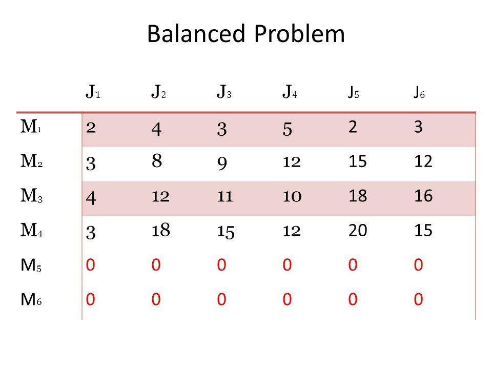 Balanced Problem J1J1 J2J2 J3J3 J4J4 J5J5 J6J6 M1M1 2435 23 M2M2 38912 1512 M3M3 4 1110 1816 M4M4 3181512 202015 M5M5 000000 M6M6 000000