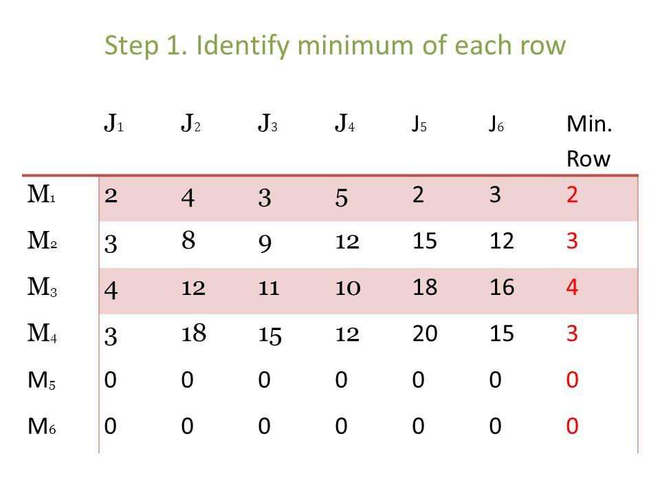 Step 1. Identify minimum of each row J1J1 J2J2 J3J3 J4J4 J5J5 J6J6 Min. Row M1M1 2435 232 M2M2 38912 15123 M3M3 4 1110 18164 M4M4 3181512 2020153 M5M5