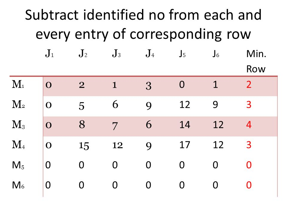 Subtract identified no from each and every entry of corresponding row J1J1 J2J2 J3J3 J4J4 J5J5 J6J6 Min. Row M1M1 0213 012 M2M2 0569 1293 M3M3 0876 14