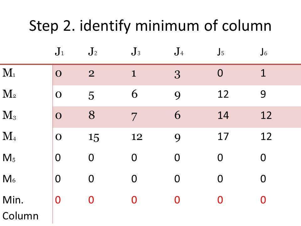 Step 2. identify minimum of column J1J1 J2J2 J3J3 J4J4 J5J5 J6J6 M1M1 0213 01 M2M2 0569 129 M3M3 0876 1412 M4M4 015129 1712 M5M5 000000 M6M6 000000 Mi
