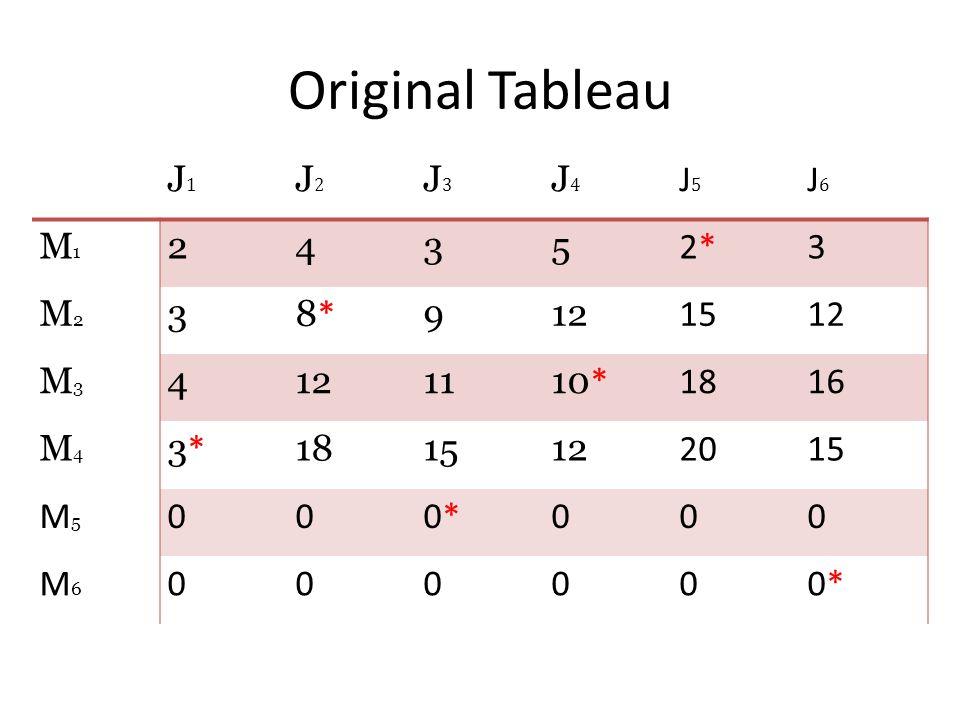 Original Tableau J1J1 J2J2 J3J3 J4J4 J5J5 J6J6 M1M1 2435 2*2*3 M2M2 38*8* 912 1512 M3M3 4 1110 * 1816 M4M4 3*3* 181512 202015 M5M5 000*0*000 M6M6 0000