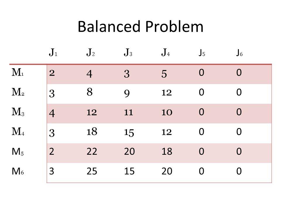 J1J1 J2J2 J3J3 J4J4 J5J5 J6J6 M1M1 2435 00 M2M2 38912 00 M3M3 4 1110 00 M4M4 3181512 00 M5M5 222201800 M6M6 325152000 Balanced Problem