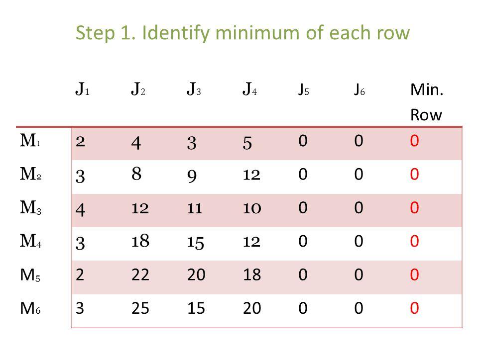 J1J1 J2J2 J3J3 J4J4 J5J5 J6J6 Min. Row M1M1 2435 000 M2M2 38912 000 M3M3 4 1110 000 M4M4 3181512 000 M5M5 2222018000 M6M6 3251520000 Step 1. Identify
