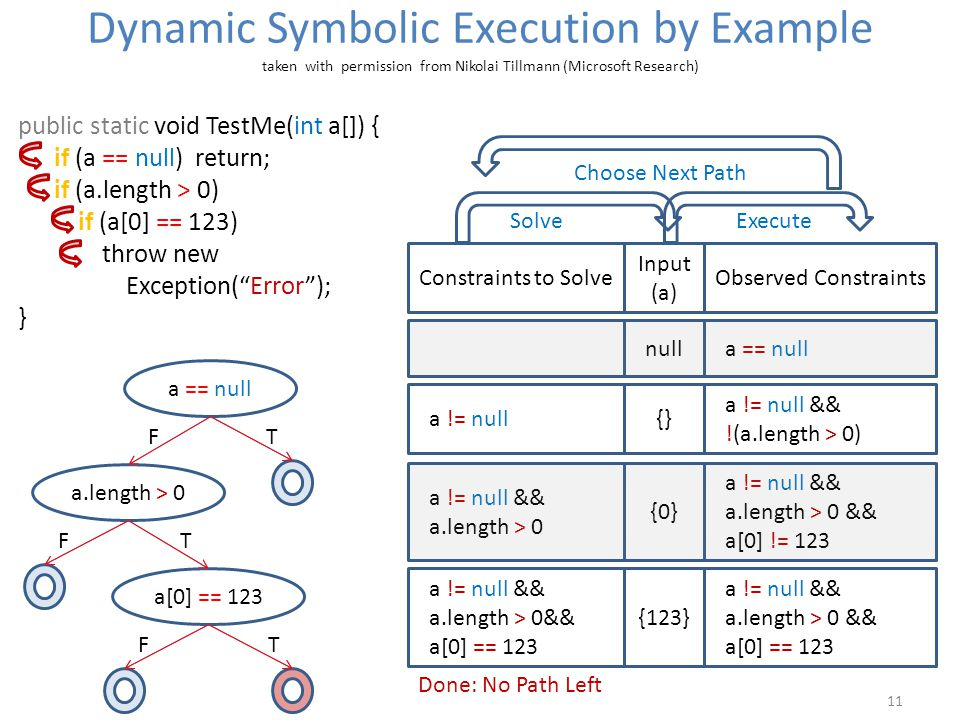 Dynamic Symbolic Execution by Example taken with permission from Nikolai Tillmann (Microsoft Research) 11 public static void TestMe(int a[]) { if (a == null) return; if (a.length > 0) if (a[0] == 123) throw new Exception( Error ); } a == null a[0] == 123 a.length > 0 FT FT FT Constraints to Solve Input (a) Observed Constraints null a == null a != null {} a != null && !(a.length > 0) a != null && a.length > 0 {0} a != null && a.length > 0 && a[0] != 123 a != null && a.length > 0&& a[0] == 123 {123} a != null && a.length > 0 && a[0] == 123 SolveExecute Choose Next Path Done: No Path Left