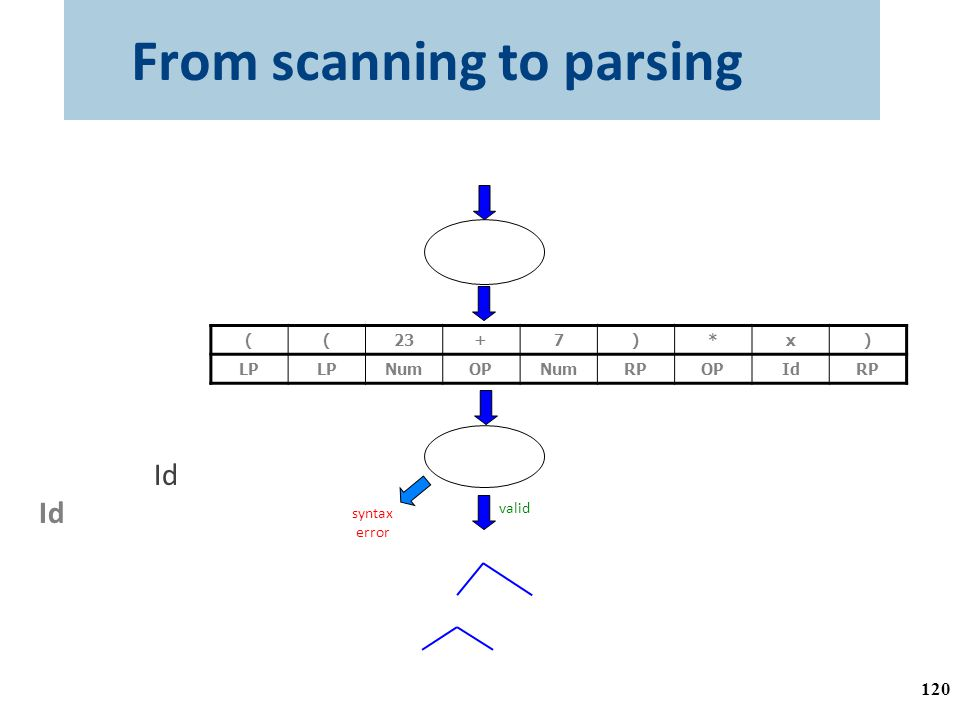 From scanning to parsing ((23 + 7) * x) )x*)7+23(( RPIdOPRPNumOPNumLP Lexical Analyzer program text token stream Parser Grammar: E ...