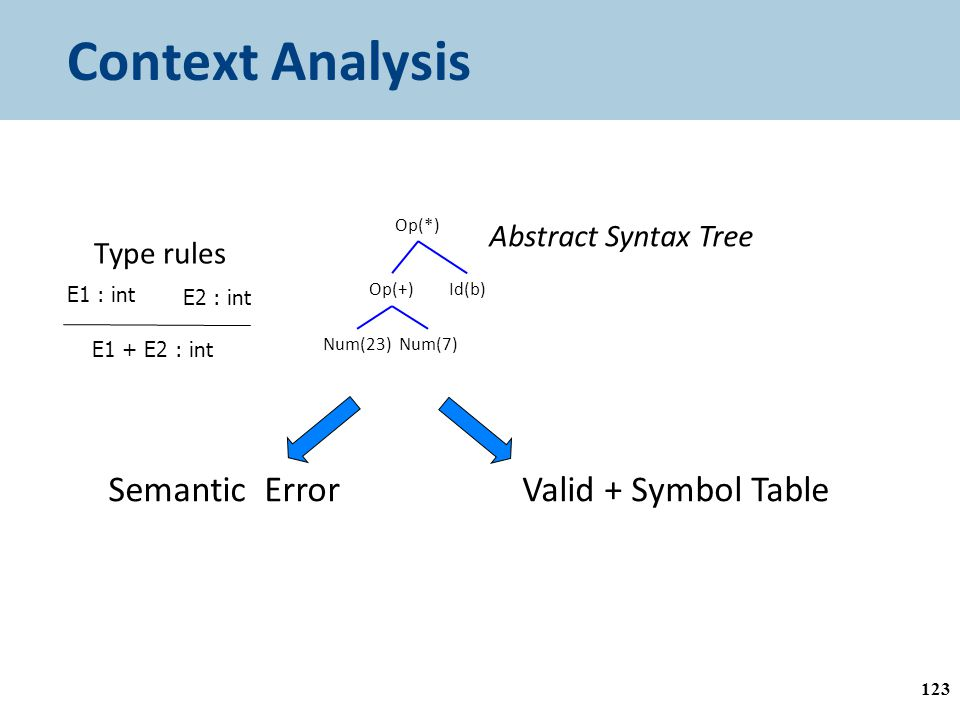 Context Analysis 123 Op(*) Id(b) Num(23)Num(7) Op(+) Abstract Syntax Tree E1 : int E2 : int E1 + E2 : int Type rules Semantic ErrorValid + Symbol Table
