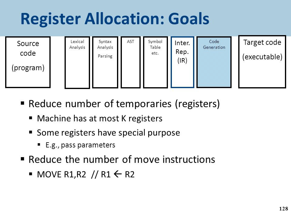 Register Allocation: Goals  Reduce number of temporaries (registers)  Machine has at most K registers  Some registers have special purpose  E.g., pass parameters  Reduce the number of move instructions  MOVE R1,R2 // R1  R2 128 Source code (program) Lexical Analysis Syntax Analysis Parsing ASTSymbol Table etc.