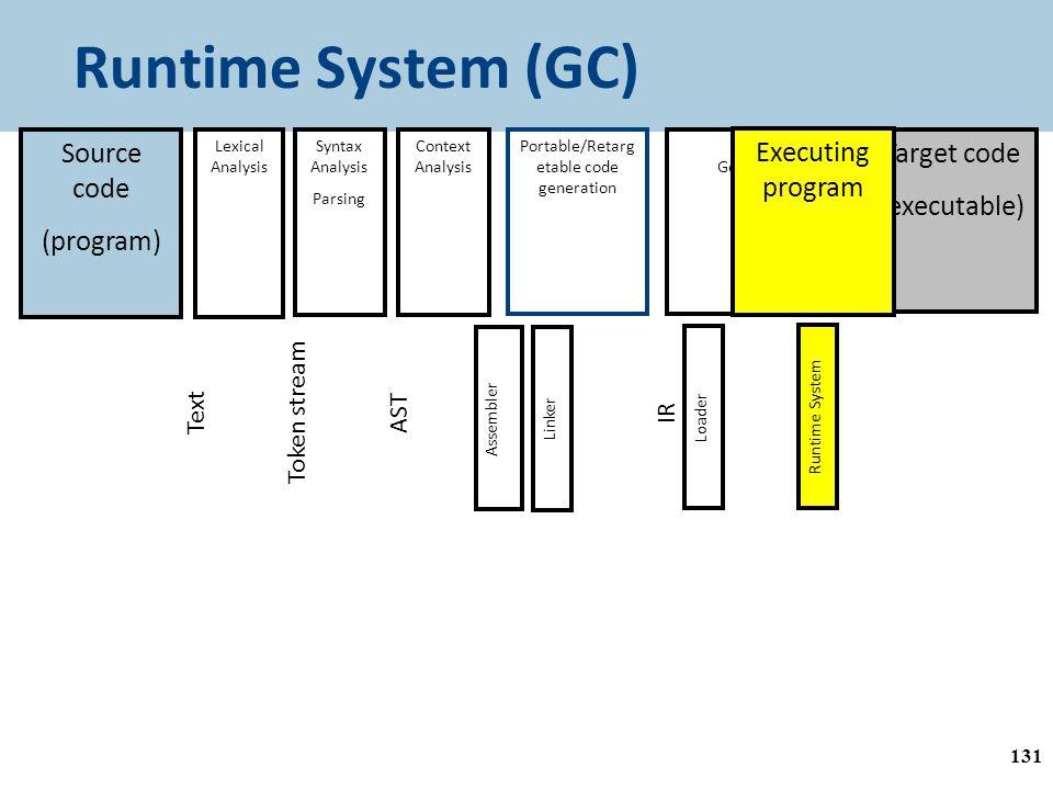 Runtime System (GC) 131 AST + Sym. Tab.