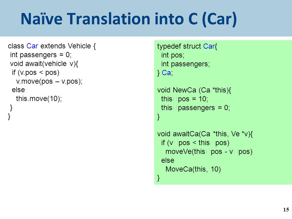 Naïve Translation into C (Car) 15 class Car extends Vehicle { int passengers = 0; void await(vehicle v){ if (v.pos < pos) v.move(pos – v.pos); else this.move(10); } typedef struct Car{ int pos; int passengers; } Ca; void NewCa (Ca *this){ this  pos = 10; this  passengers = 0; } void awaitCa(Ca *this, Ve *v){ if (v  pos < this  pos) moveVe(this  pos - v  pos) else MoveCa(this, 10) }