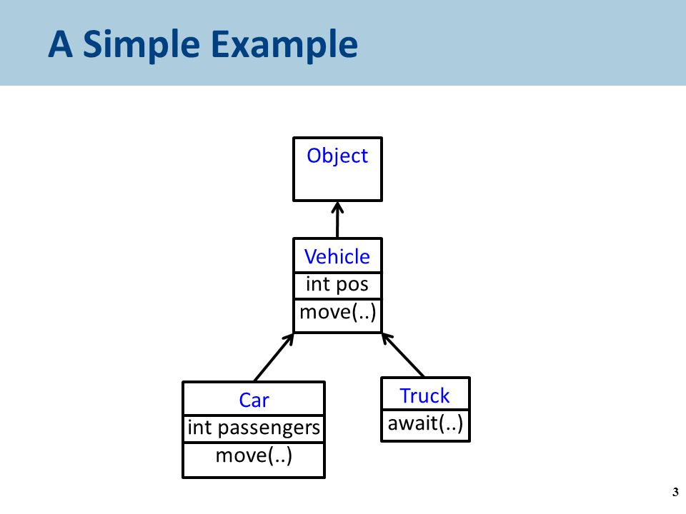 A Simple Example 3 Object Vehicle int pos move(..) Car int passengers move(..) Truck await(..)