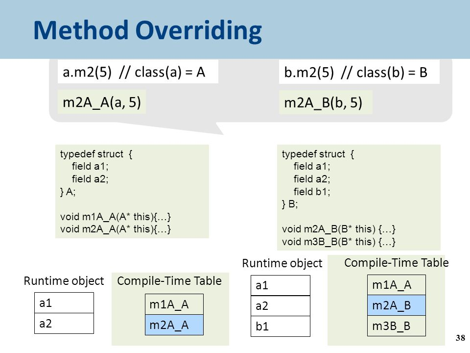 38 Method Overriding a1 a2 Runtime object m1A_A m2A_A Compile-Time Table a1 a2 Runtime object b1 m1A_A m2A_B Compile-Time Table m3B_B a.m2(5) // class(a) = A m2A_A(a, 5) b.m2(5) // class(b) = B m2A_B(b, 5) typedef struct { field a1; field a2; } A; void m1A_A(A* this){…} void m2A_A(A* this){…} typedef struct { field a1; field a2; field b1; } B; void m2A_B(B* this) {…} void m3B_B(B* this) {…}