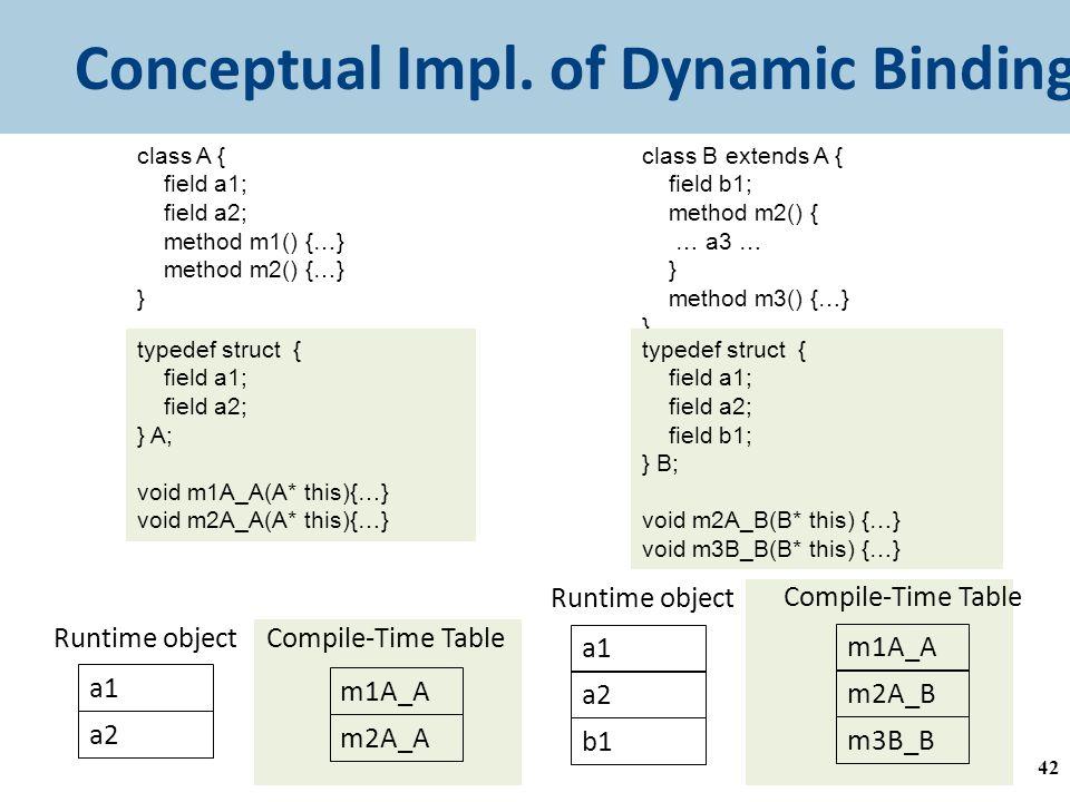 Conceptual Impl.