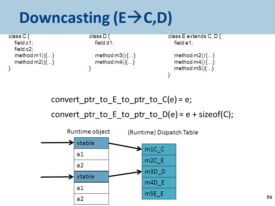 Downcasting (E  C,D) 56 class C { field c1; field c2; method m1(){…} method m2(){…} } class D { field d1; method m3() {…} method m4(){…} } class E extends C, D { field e1; method m2() {…} method m4() {…} method m5(){…} } a1 a2 Runtime object vtable a1 a2 vtable Pointer to - E - C inside E Pointer to - D inside E convert_ptr_to_E_to_ptr_to_C(e) = e; convert_ptr_to_E_to_ptr_to_D(e) = e + sizeof(C); m3D_D m4D_E (Runtime) Dispatch Table m5E_E m1C_C m2C_E