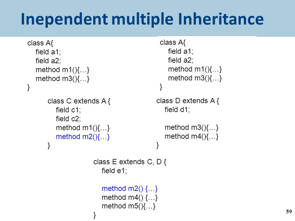 Inependent multiple Inheritance 59 class C extends A { field c1; field c2; method m1(){…} method m2(){…} } class D extends A { field d1; method m3(){…} method m4(){…} } class E extends C, D { field e1; method m2() {…} method m4() {…} method m5(){…} } class A{ field a1; field a2; method m1(){…} method m3(){…} } class A{ field a1; field a2; method m1(){…} method m3(){…} }