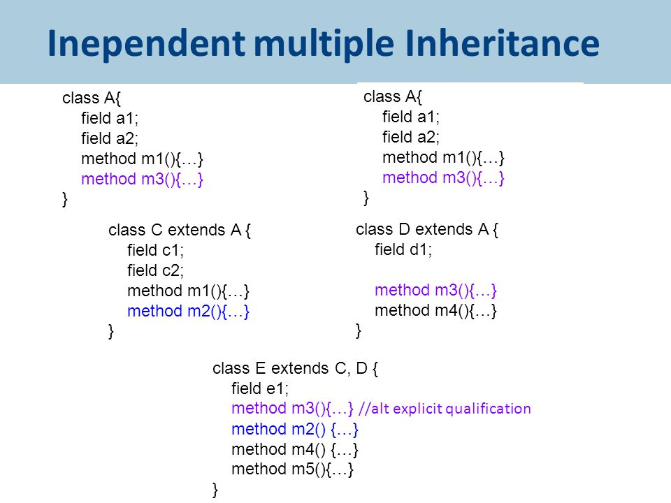 Inependent multiple Inheritance 61 class C extends A { field c1; field c2; method m1(){…} method m2(){…} } class D extends A { field d1; method m3(){…} method m4(){…} } class E extends C, D { field e1; method m3(){…} //alt explicit qualification method m2() {…} method m4() {…} method m5(){…} } class A{ field a1; field a2; method m1(){…} method m3(){…} } class A{ field a1; field a2; method m1(){…} method m3(){…} }