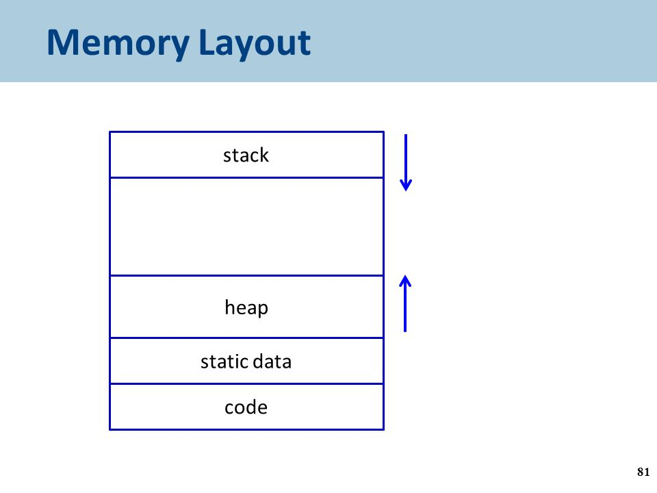 Memory Layout stack grows down (towards lower addresses) heap grows up (towards higher addresses) heap stack code static data 81
