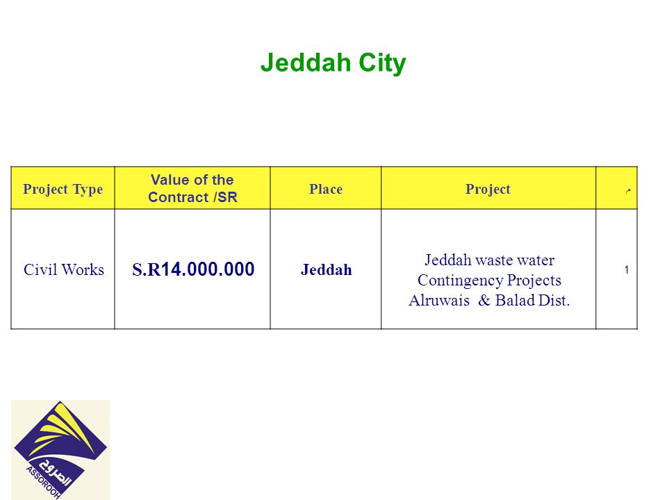 Jeddah City م ProjectPlace Value of the Contract /SR Project Type 1 Jeddah waste water Contingency Projects Alruwais & Balad Dist.