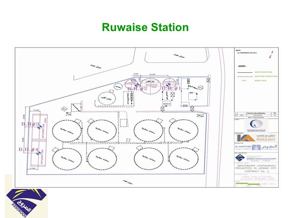 Ruwaise Station