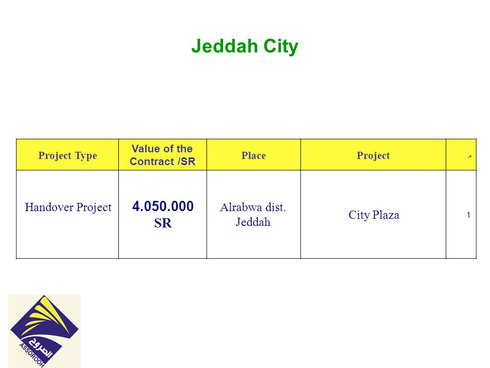 Jeddah City م ProjectPlace Value of the Contract /SR Project Type 1 City Plaza Alrabwa dist.
