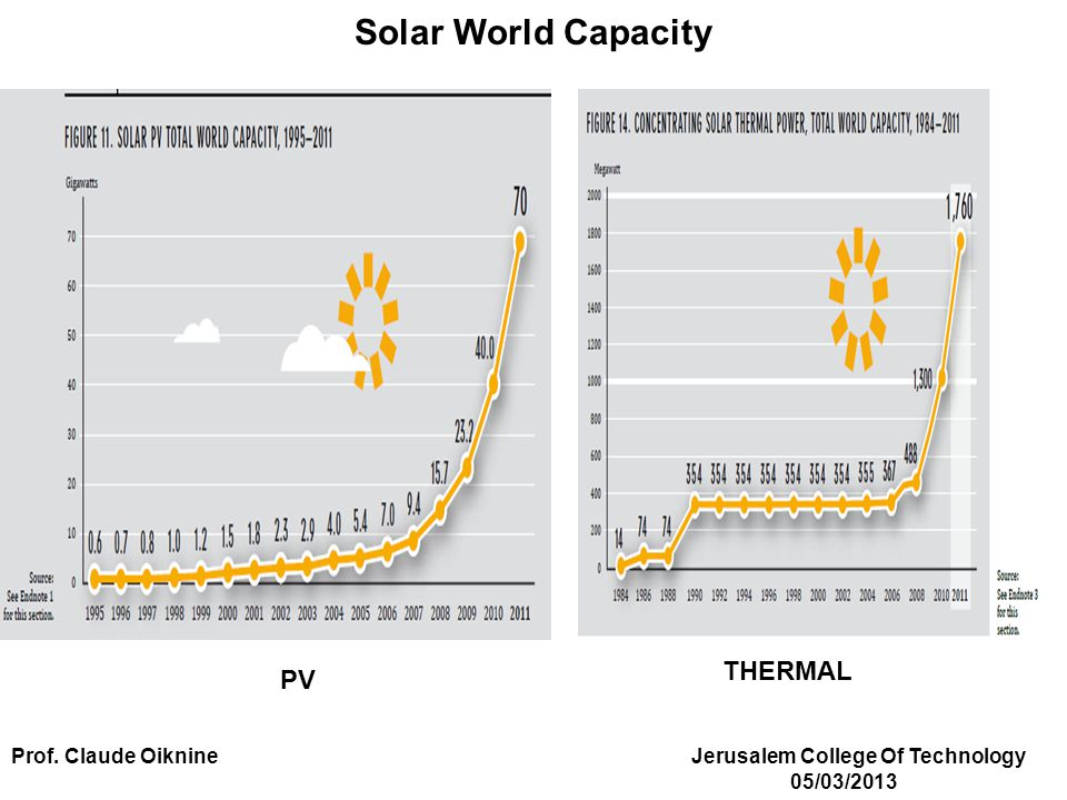 Solar World Capacity PV THERMAL Prof. Claude Oiknine Jerusalem College Of Technology 05/03/2013