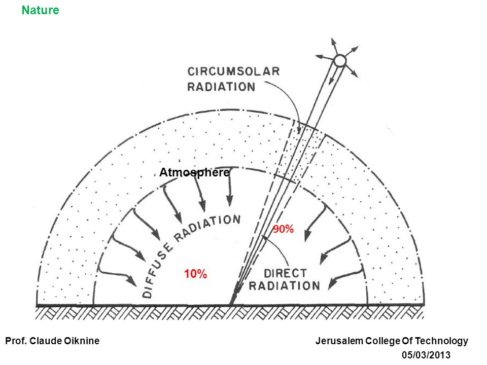 Direct Radiation and Diffuse Radiation 10% 90% Atmosphere Nature Prof.